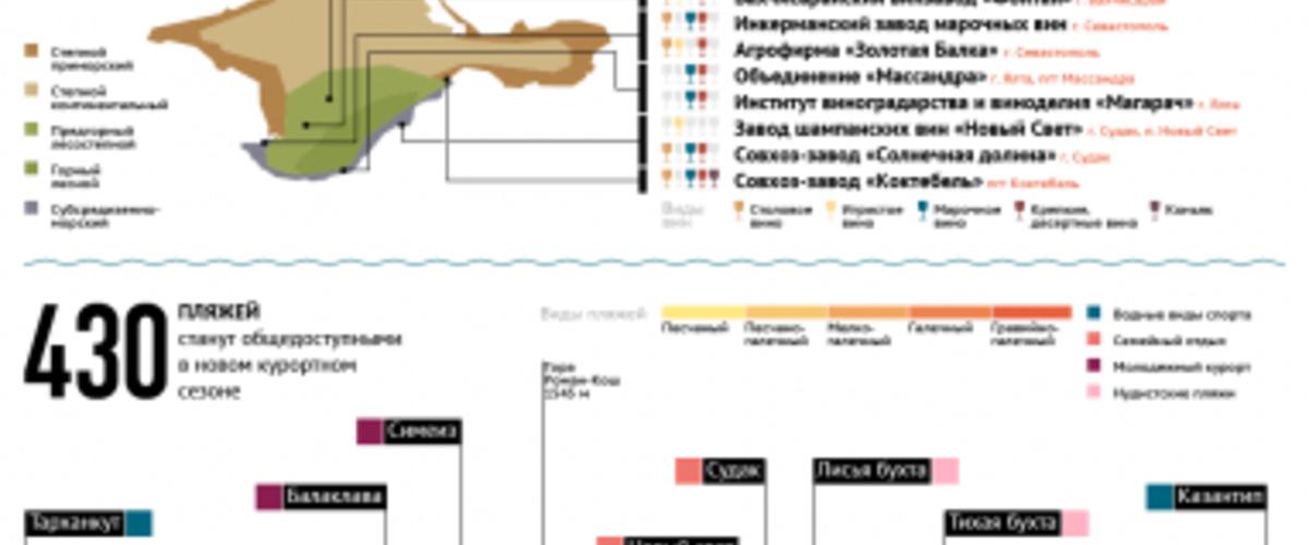 Туристический Крым: памятники, пляжи, вина и лучшие места для селфи